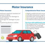 Risks, Factors, and Coverage of Vehicle Insurance (The Way You Get Reduced Vehicle Insurance)
